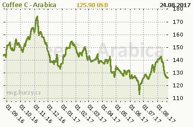 Chart of commodity Coffee C - Arabica
