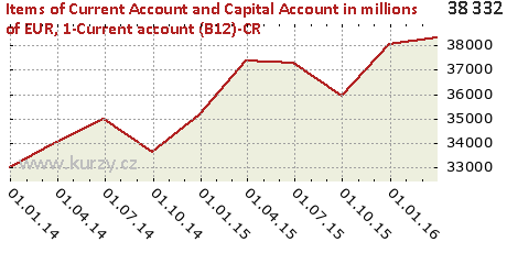 1-Current account (B12)-CR,Items of Current Account and Capital Account in millions of EUR