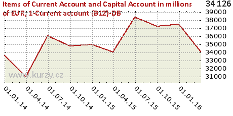 1-Current account (B12)-DB,Items of Current Account and Capital Account in millions of EUR