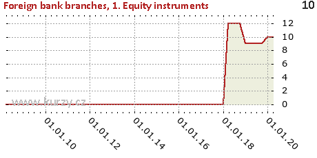 1. Equity instruments,Foreign bank branches