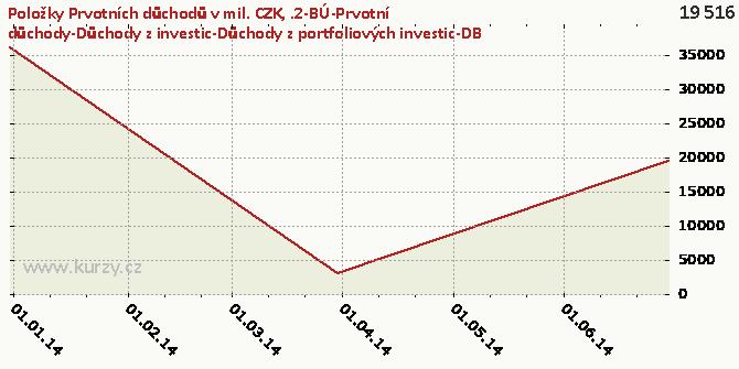 .2-BÚ-Prvotní důchody-Důchody z investic-Důchody z portfoliových investic-DB - Graf