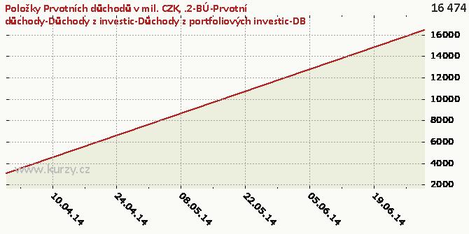 .2-BÚ-Prvotní důchody-Důchody z investic-Důchody z portfoliových investic-DB - Graf rozdílový