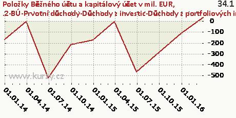 .2-BÚ-Prvotní důchody-Důchody z investic-Důchody z portfoliových investic-NET,Položky Běžného účtu a kapitálový účet v mil. EUR