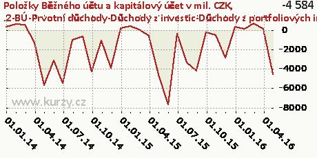 .2-BÚ-Prvotní důchody-Důchody z investic-Důchody z portfoliových investic-NET,Položky Běžného účtu a kapitálový účet v mil. CZK
