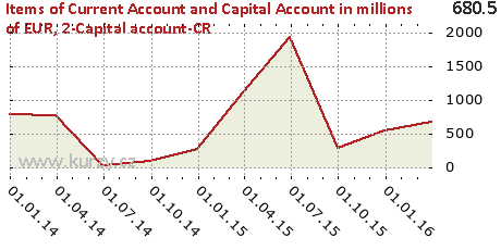 2-Capital account-CR,Items of Current Account and Capital Account in millions of EUR
