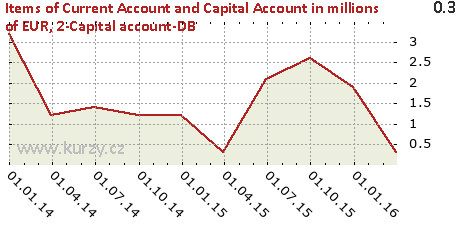 2-Capital account-DB,Items of Current Account and Capital Account in millions of EUR
