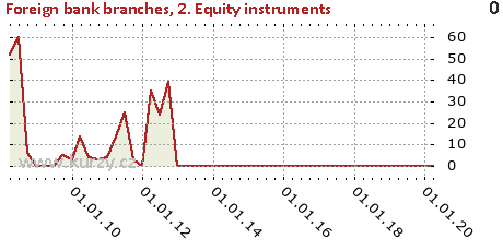 2. Equity instruments,Foreign bank branches