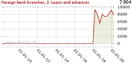 2. Loans and advances,Foreign bank branches