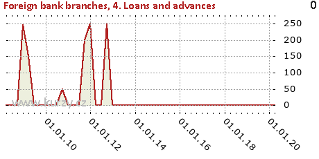 4. Loans and advances,Foreign bank branches