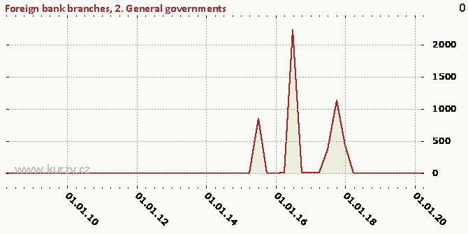5. Non-financial corporations - Chart