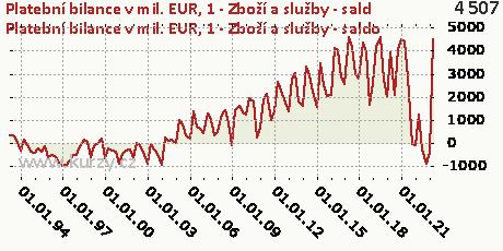 A-BÚ-Zboží a služby (P6/P7) (B11)-NET,Platební bilance v mil. EUR