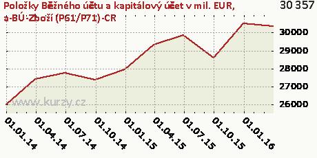 a-BÚ-Zboží (P61/P71)-CR,Položky Běžného účtu a kapitálový účet v mil. EUR