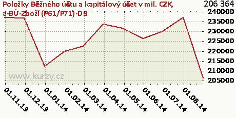a-BÚ-Zboží (P61/P71)-DB,Položky Běžného účtu a kapitálový účet v mil. CZK