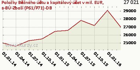 a-BÚ-Zboží (P61/P71)-DB,Položky Běžného účtu a kapitálový účet v mil. EUR