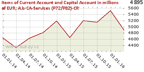 A.b-CA-Services (P72/P82)-CR,Items of Current Account and Capital Account in millions of EUR