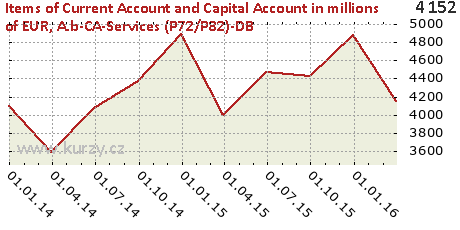 A.b-CA-Services (P72/P82)-DB,Items of Current Account and Capital Account in millions of EUR