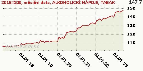ALKOHOLICKÉ NÁPOJE, TABÁK,2015=100, měsíční data