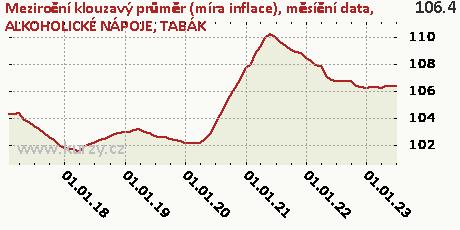 ALKOHOLICKÉ NÁPOJE, TABÁK,Meziroční klouzavý průměr (míra inflace), měsíční data