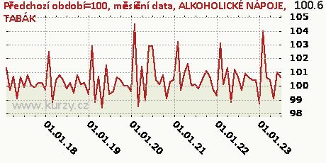 ALKOHOLICKÉ NÁPOJE, TABÁK,Předchozí období=100, měsíční data