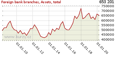 Assets, total,Foreign bank branches