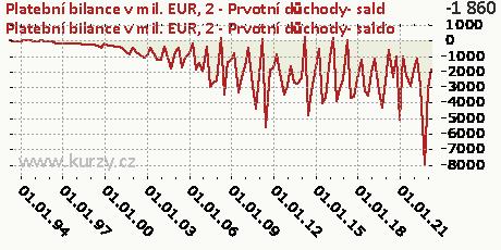 B-BÚ-Prvotní důchody-NET,Platební bilance v mil. EUR