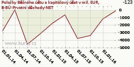 B-BÚ-Prvotní důchody-NET,Položky Běžného účtu a kapitálový účet v mil. EUR