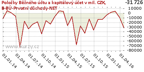 B-BÚ-Prvotní důchody-NET,Položky Běžného účtu a kapitálový účet v mil. CZK