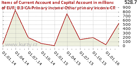 B.3-CA-Primary income-Other primary income-CR,Items of Current Account and Capital Account in millions of EUR