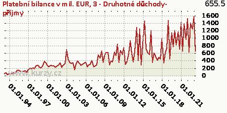 C-BÚ-Druhotné důchody-CR,Platební bilance v mil. EUR
