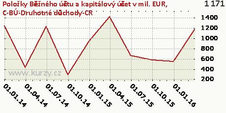 C-BÚ-Druhotné důchody-CR,Položky Běžného účtu a kapitálový účet v mil. EUR