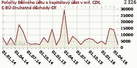 C-BÚ-Druhotné důchody-CR,Položky Běžného účtu a kapitálový účet v mil. CZK