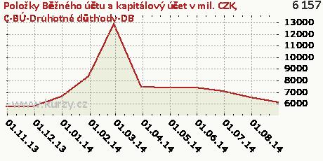 C-BÚ-Druhotné důchody-DB,Položky Běžného účtu a kapitálový účet v mil. CZK