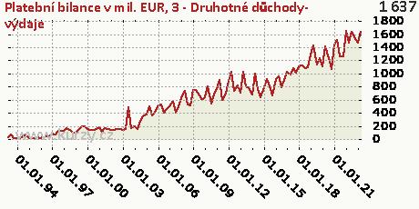 C-BÚ-Druhotné důchody-DB,Platební bilance v mil. EUR