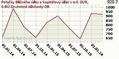 C-BÚ-Druhotné důchody-DB,Položky Běžného účtu a kapitálový účet v mil. EUR