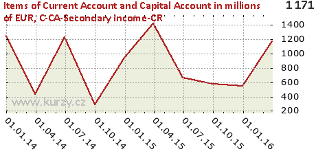 C-CA-Secondary income-CR,Items of Current Account and Capital Account in millions of EUR