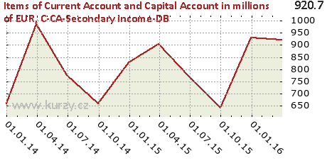 C-CA-Secondary income-DB,Items of Current Account and Capital Account in millions of EUR