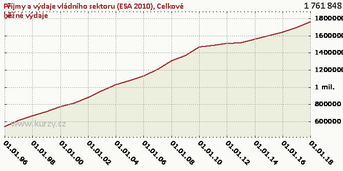 Celkové běžné výdaje - Graf