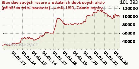 Cenné papíry,Stav devizových rezerv a ostatních devizových aktiv (přibližná tržní hodnota) - v mil. USD