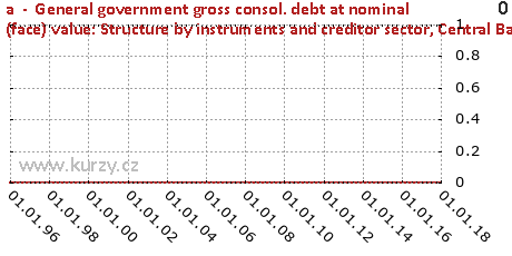 Central Bank,a  -  General government gross consol. debt at nominal (face) value: Structure by instruments and creditor sector