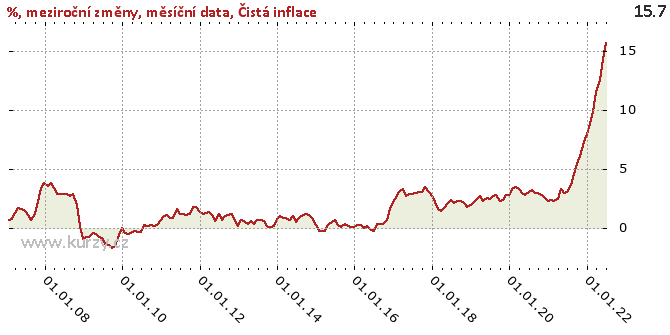 Čistá inflace - Graf