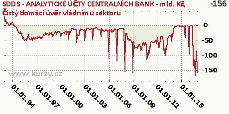 Čistý domácí úvěr vládnímu sektoru,SDDS - ANALYTICKÉ ÚČTY CENTRALNÍCH BANK - mld. Kč