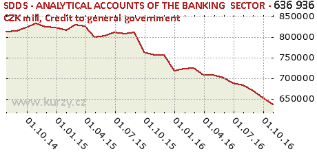 Credit to general government,SDDS - ANALYTICAL ACCOUNTS OF THE BANKING  SECTOR - CZK mill