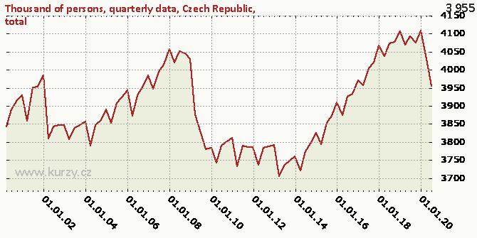 Czech Republic, total - Chart