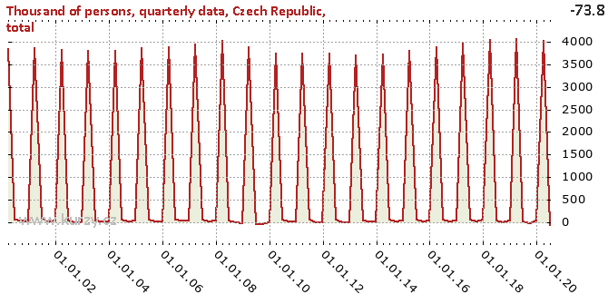 Czech Republic, total - Difference chart