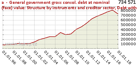Debt with residual maturity over 1 and up to 5 years,a  -  General government gross consol. debt at nominal (face) value: Structure by instruments and creditor sector