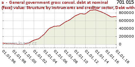 Debt with residual maturity over 5 years,a  -  General government gross consol. debt at nominal (face) value: Structure by instruments and creditor sector