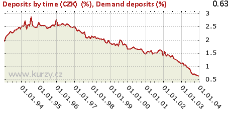 Demand deposits (%),Deposits by time (CZK)  (%)