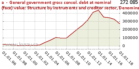 Denominated in currencies of euro area Member States,a  -  General government gross consol. debt at nominal (face) value: Structure by instruments and creditor sector