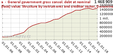 Denominated in national currency,a  -  General government gross consol. debt at nominal (face) value: Structure by instruments and creditor sector