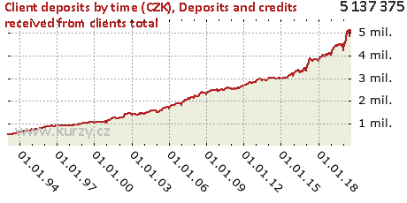Deposits and credits received from clients total,Client deposits by time (CZK)